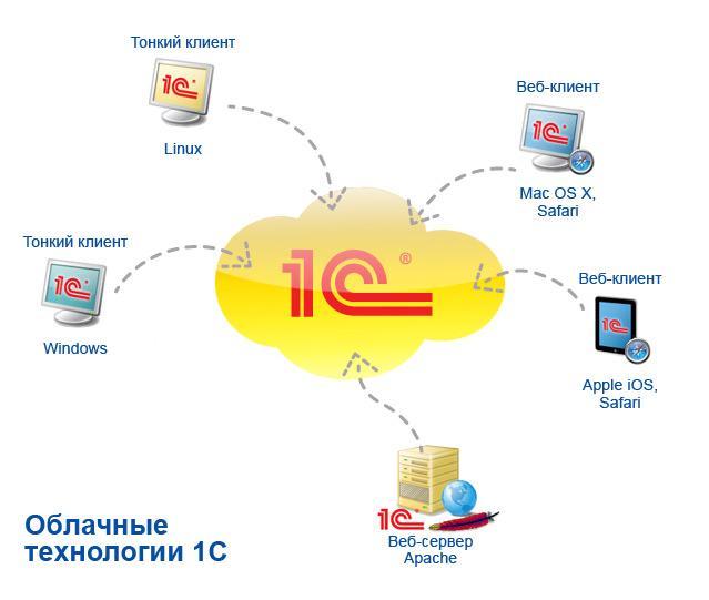Веб-сервисов позволяет быстро и просто как разрабатывать новые так и масштабировать имеющиеся веб-сервисы